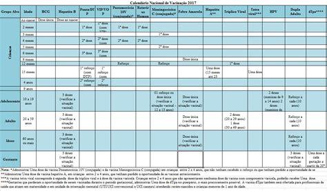 Calendario Vacinal 2014 Saiba Mais Sobre A Import 226 Ncia Da Vacina 231 227 O Oferecida Pelo Sus