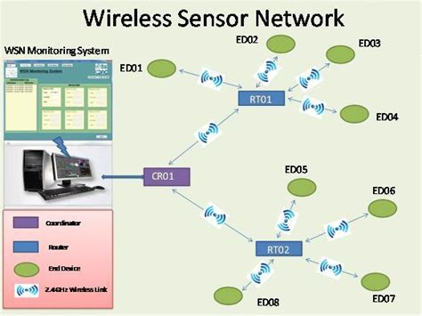 wireless sensor networks and its applications wireless