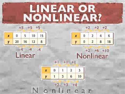 non linear pattern exles chapter 4 section 3 patterns and nonlinear functions