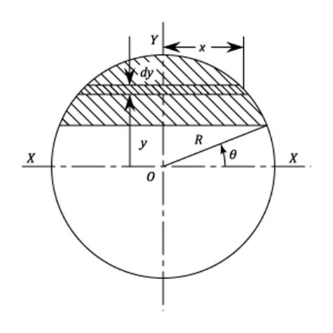 circular section beams materials engineering numerical components in c