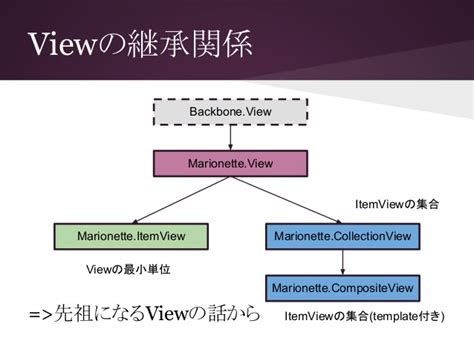 marionette layout view ui introduction to marionette js jscafe14