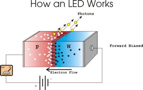 pn junction diode works 5 answers can led lights be used to generate electricity quora