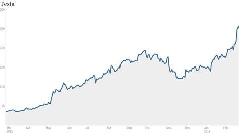 the next tesla stock is the most bearish tesla analyst feb 27 2014