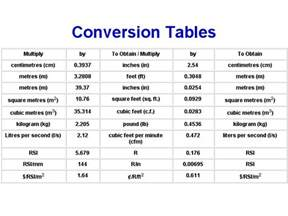 si conversion table 17 best images about school notes on