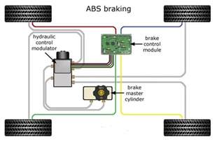Abs Brake System Schematic How Does Anti Lock Braking System Abs In Cars Work