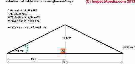 Square Feet Calc Roof Calculations Of Slope Rise Run Area How Are Roof