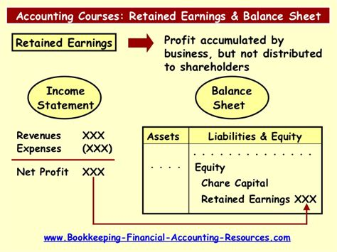 Retain Earing Mba by Accounting Courses Retained Earnings Balance Sheet Relation
