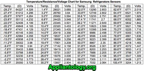 resistor temperature chart temperature resistance voltage chart for samsung refrigerator thermistors the appliantology