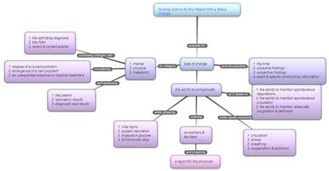 nursing concept map concept mapping concept mapping