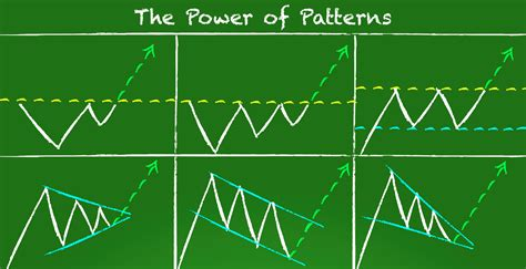 header design patterns are chart patterns reliable tackle trading