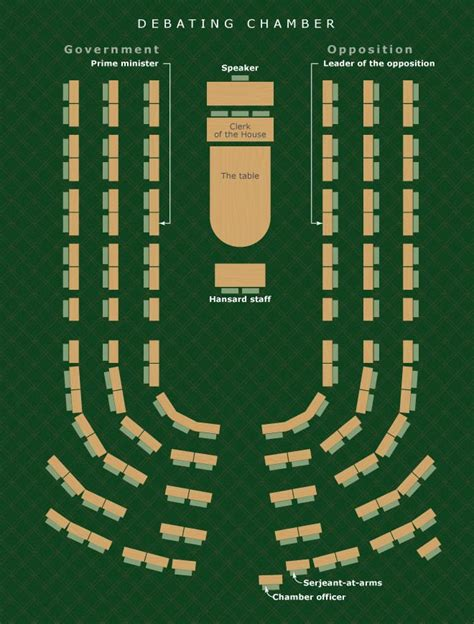 layout of house of commons chamber the debating chamber layout parliament te ara