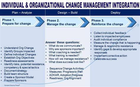 Mba In Organizational Change by Organizational Change Essay The Essays Of Montaigne