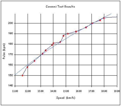 test conconi ciclismo conconi test conduct on a track or treadmill