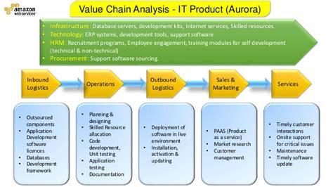 amazon web services adalah amazon web services value chain analysis