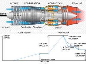 turbine stator blade cooling and aircraft engines comsol