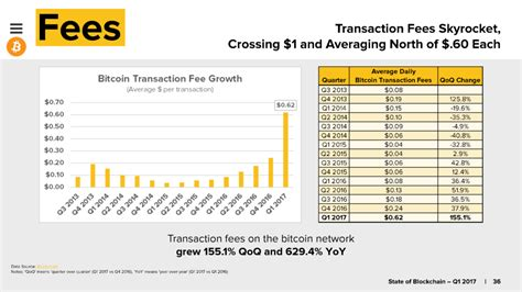 bitcoin transaction fee charts bitcoin s network is objectively more congested