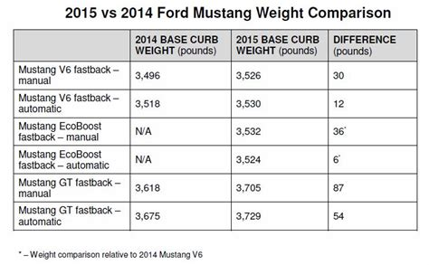2015 mustang gt weight ford releases official weight figures for 2015 mustang