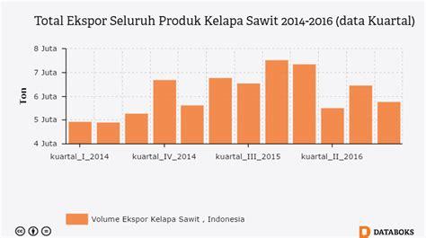 Ekspor Minyak Kelapa Sawit pemerintah bakal ubah skema subsidi biodiesel b20