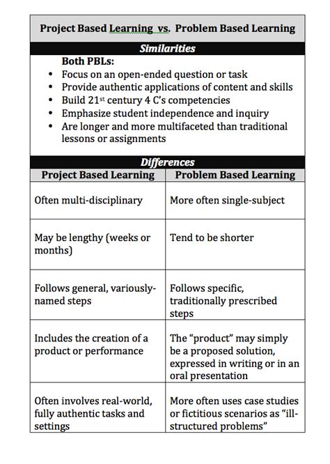 Problem Based Learning Ib Myp Design Cycle Te A Ch French Project Based Learning Planning Template For Students