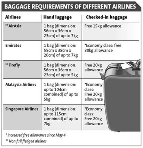 image gallery jet airways baggage information