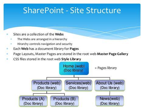 copymove for sharepoint 2007