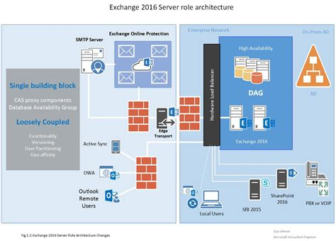 Microsoft Exchange microsoft exchange server