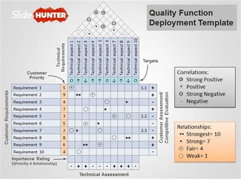 template house of quality free quality function deployment powerpoint template