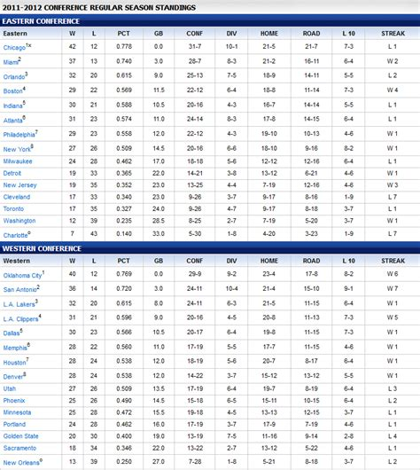 nba standings hoopfader s nutshell 2011 2012 nba season standings