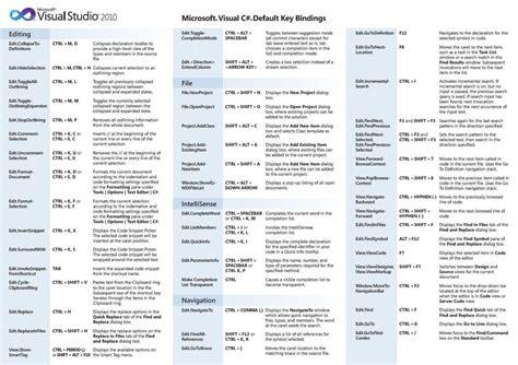 visual studio tutorial in urdu pdf visual studio 2010 단축키 모음