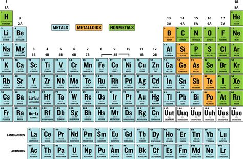 printable periodic table with metals and nonmetals metalloids on the periodic table new calendar template site