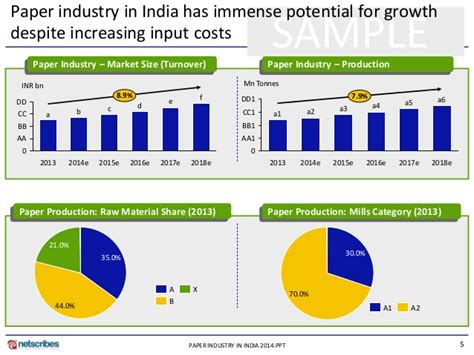 Research Report On Paper Industry by Market Research Report Paper Industry In India 2014 Sle