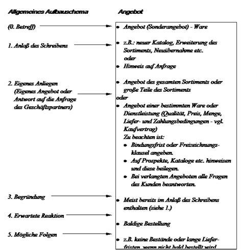 Unverlangtes Angebot Muster Der Kaufvertrag Und Der Damit Verbundene Schriftverkehr