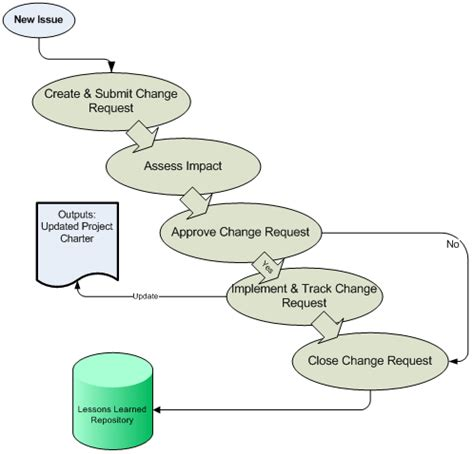 management of change procedure template integration management knowledge areas introduction