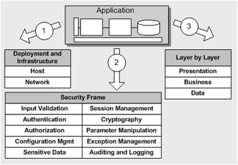 application design security patterns practices security architecture and design