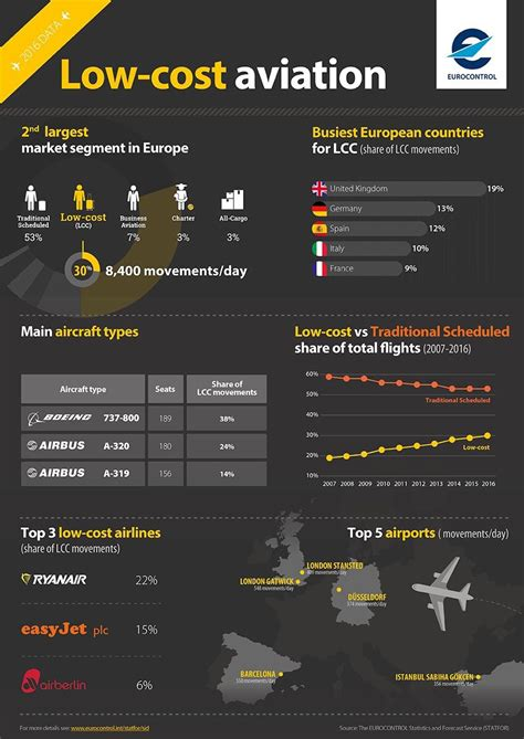 news the rapid rise of low cost carriers in europe aviation news and services