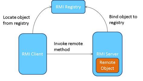 tutorial java rmi pdf java rmi programming tutorials by sourcetricks