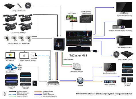 Connectée 2025 by Newtek Tcminihd4 Tricaster Mini Hd 4