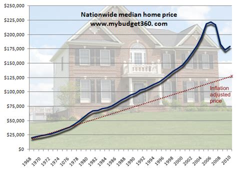 will the u s a generation of underperforming housing