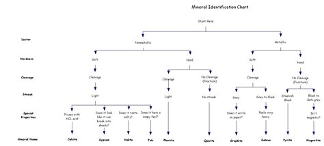 mineral identification flowchart mineral identification 171 mr calaski