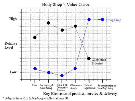 value curve analysis template creating new market space the value curve