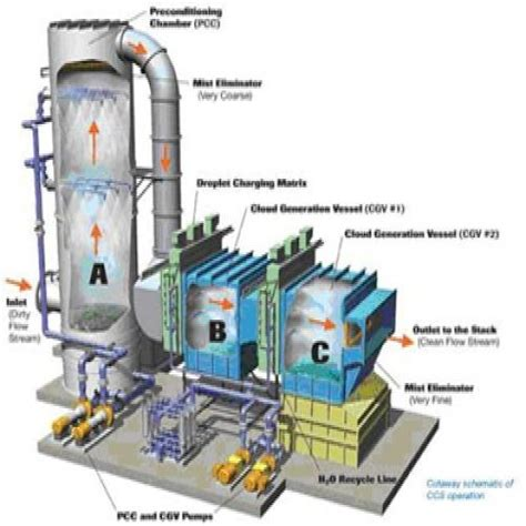 Chimney Heat Recovery System - waste heat recovery system manufacturer from chennai