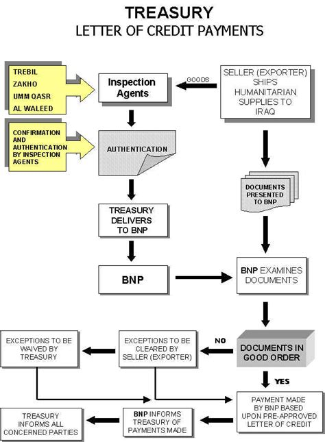 Flow Diagram Credit Letter Un Office Of The Iraq Program For Food Companies
