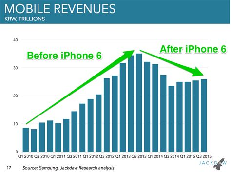 samsung yearly revenue samsung v apple sales and revenue statistics business insider