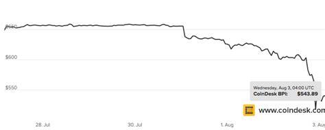 bitcoin drop bitfinex exchange stealth result in bitcoin drop of 20