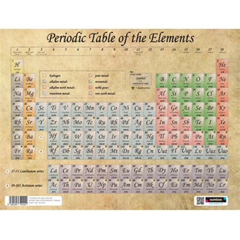tavola periodica poster periodic table of the elements poster antique
