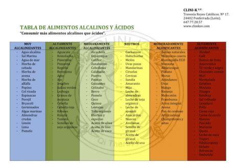 tabla alimentos alcalinizantes alimentos alcalinos y 193 cidos clini k s v
