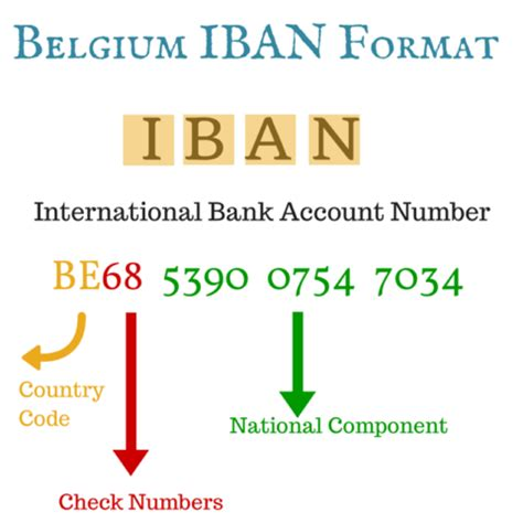 What Is The Iban Number For 7 Gbp