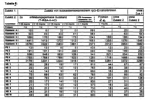 hcg tabelle blut patent ep0685070a1 acylierte proteinaggregate und deren
