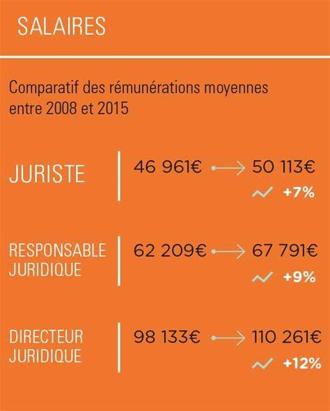 Salaire Juriste En Cabinet D Avocat by Juriste Manager International Salaire