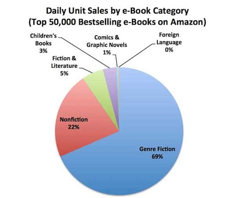 Novel Book Report Sle by February 2014 Author Earnings Report Author Earnings